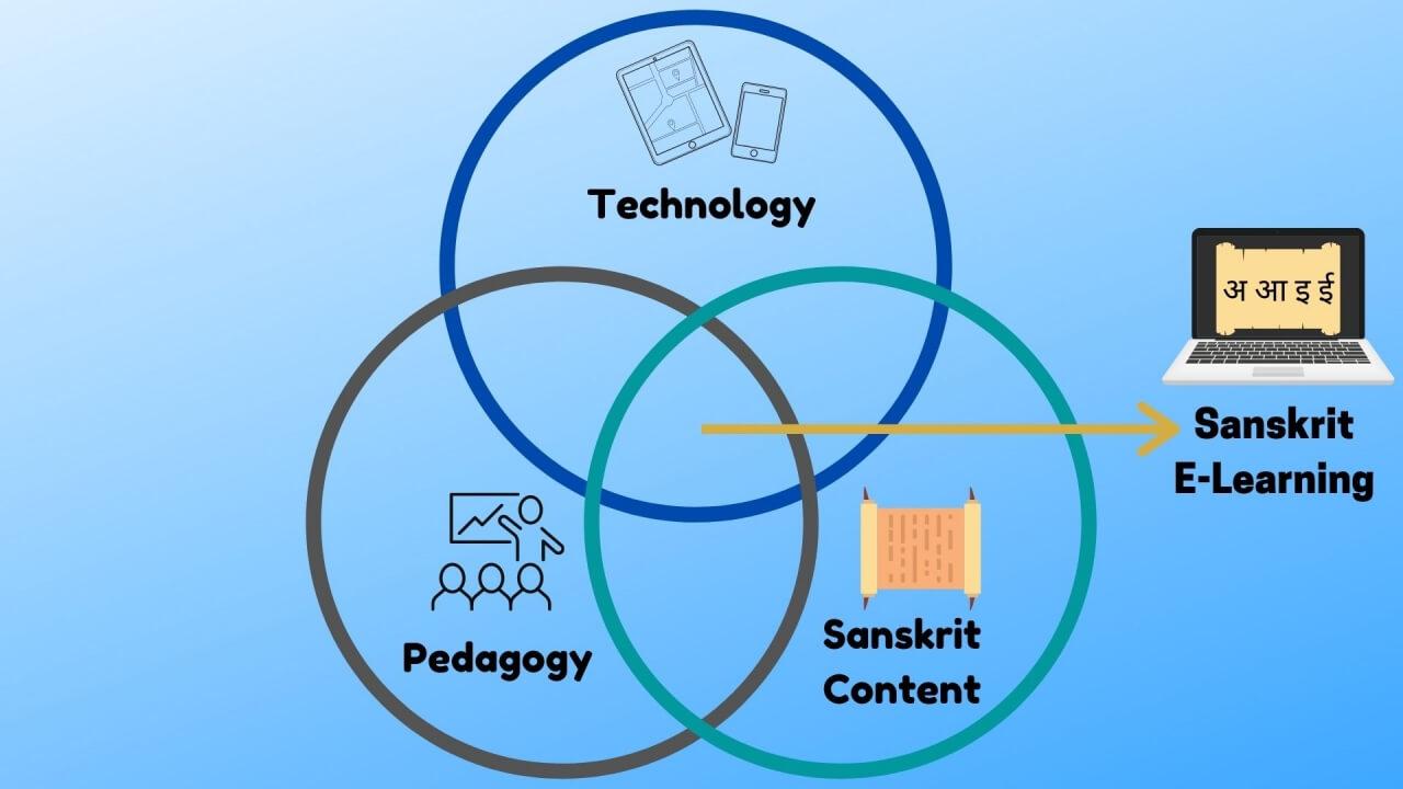 Pedagogy_Vyoma_Sanskrit Learning